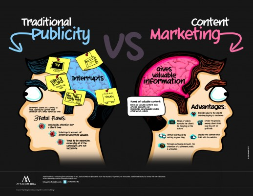 traditional-publicity-vs-content-marketing_50291a8a7fd68-518x400